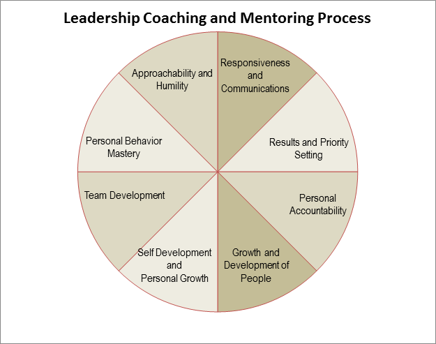 leadership and coaching Leadership is a lifestylea life perspective it's not just something you do at work while coaching can be considered similar in that regard, it is more of a delivery mechanism leadership is an essence coaching is a process a leader may us.